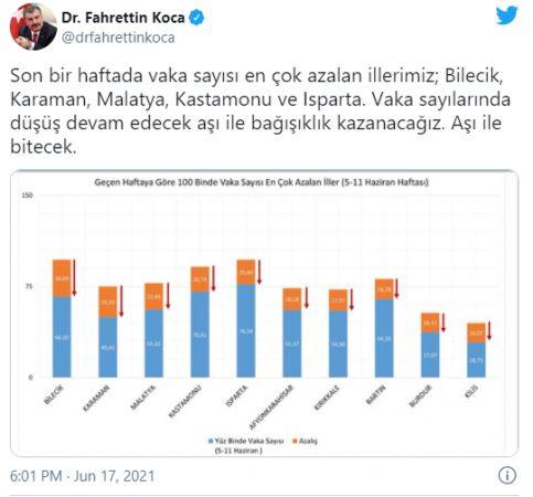 Sağlık Bakanı, Son Hafta Vaka Sayısı En Çok Azalan İlleri Açıkladı