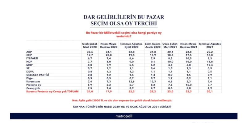 Anket: Dar gelirlilerde oyunu en çok artıranlar HDP
