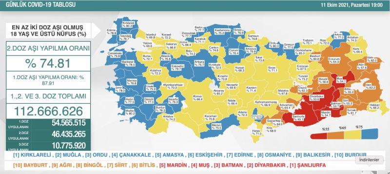 Koronavirüs vaka sayısı 30 binin üzerinde!