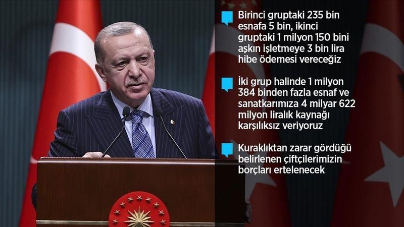 Cumhurbaşkanı Erdoğan, esnafa destek paketini açıkladı... İşte ayrıntılar