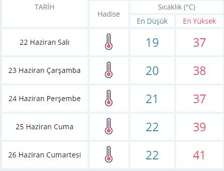 Nazilli'de 5 Günlük Hava Durumu; Termometreler 41 Dereceyi Görecek!