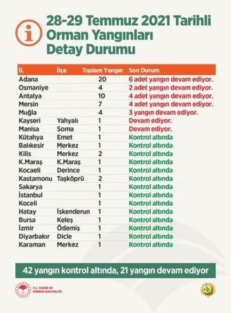 Türkiye Yanıyor! 42 Yangın Kontrol Altında, 21 Yangın Devam Ediyor