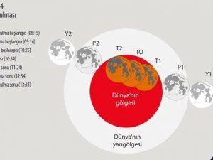 TUBİTAK A:ıkladı: Tam Ay Tutulması 8 Ekim'de Gerçekleşecek