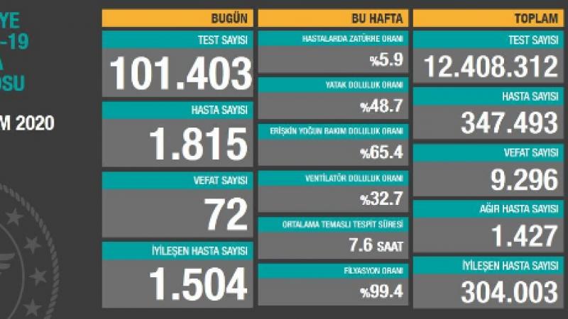 Vaka artışı endişe veriyor! 18 Ekim Türkiye koronavirüs tablosu