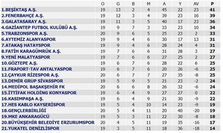 24 Ocak Süper Lig puan durumu 2021! Süper Lig 21. hafta maç sonuçları