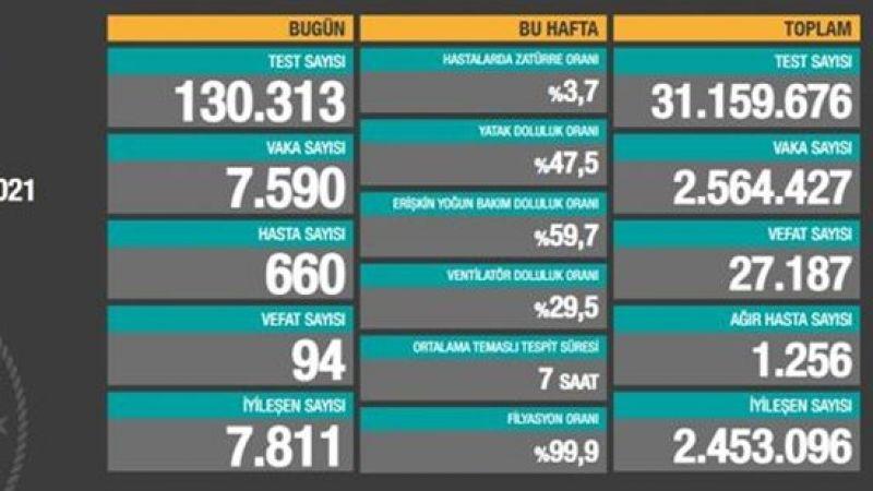Türkiye 11 Şubat 2021 Güncel Koronavirüs Verileri