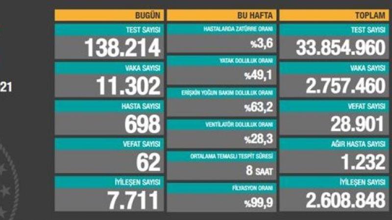 5 Mart 2021 Cuma Türkiye Koronavirüs Tablosu