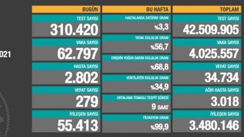 14 Nisan 2021 Türkiye Koronavirüs Tablosu