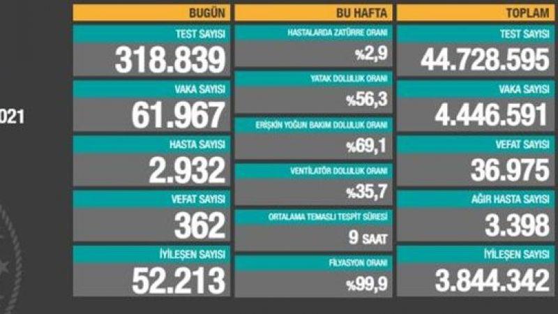 21 Nisan 2021 Güncel Türkiye Koronavirüs Tablosu