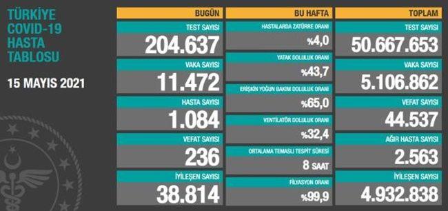 15 mayıs 2021 Türkiye Güncel Koronavirüs Tablosu
