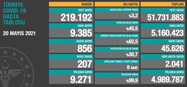 Türkiye 20 Mayıs 2021 Güncel Koronavirüs Tablosu
