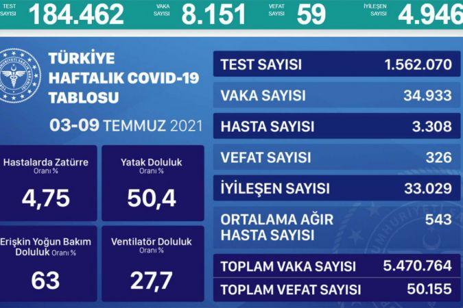Son 24 saatte 8 bin 151 Coronavirus vakası