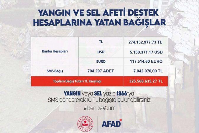 AFAD yapılan bağış miktarını açıkladı