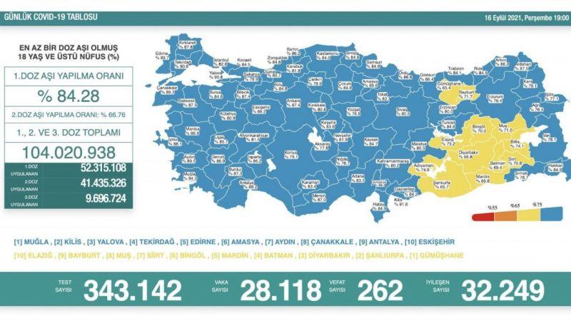 Bugün de pandemiye 262 kişiyi kurban verdik