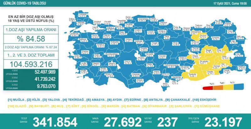 Koronavirüs salgınında günlük vaka sayısı 27bin 692 oldu