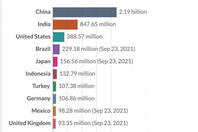 Türkiye dünyada aşı doz sıralamasında  7'nci sırada