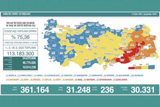 Türkiye'de Covid-19 nedeniyle 236 kişi vefat etti, 31 bin 248 yeni vaka tespit edildi