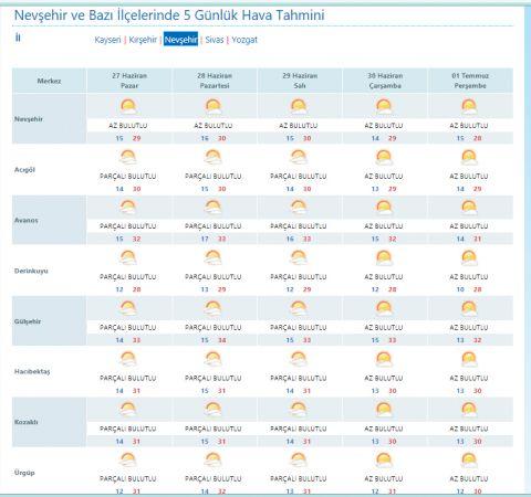 Nevşehir'de hava nasıl olacak?