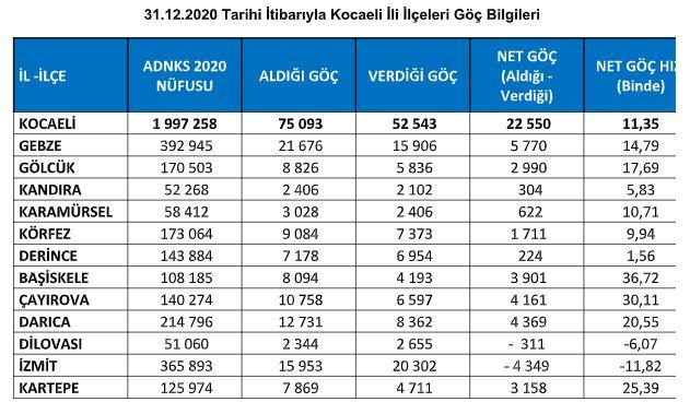 İşte Kocaeli'de en çok göç veren ilçe!