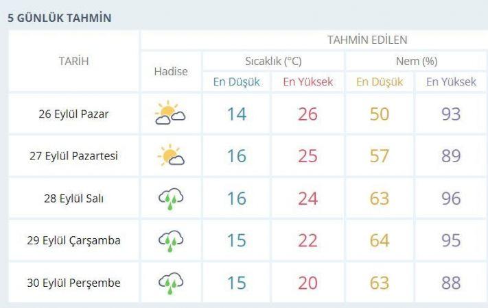 Kocaeli'de bu hafta havalar nasıl olacak?