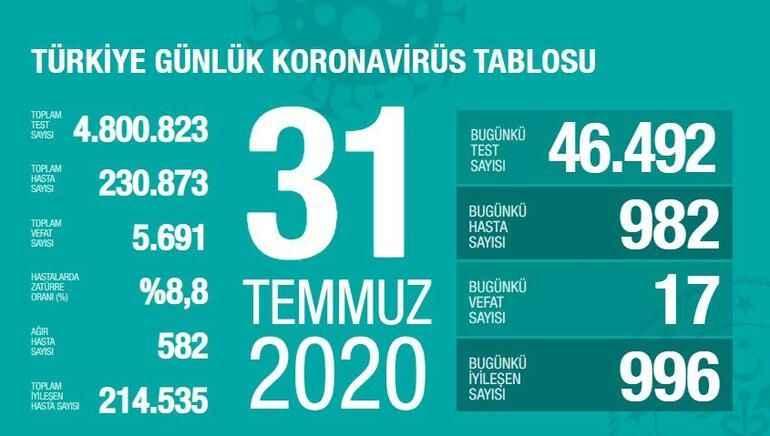 Koronavirüs tablosu açıklandı: İşte ağır hasta sayısı artan şehirler
