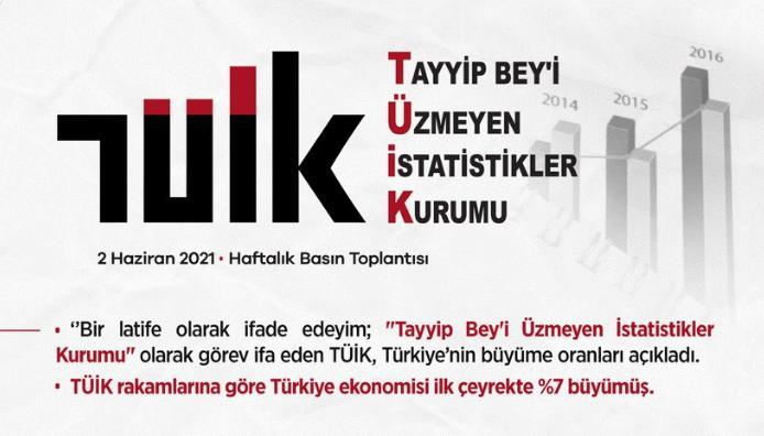 Saadet Partisi'nden Tayyip Bey'i Üzmeyen İstatistikler Kurumu paylaşımı