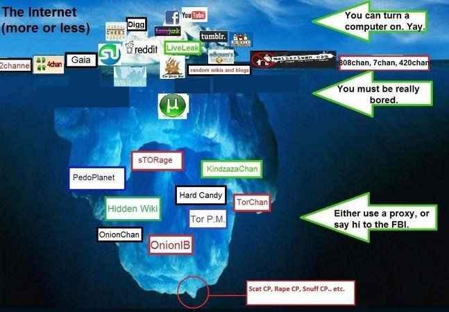 Deep Web nedir, nerede kullanılır? Deep web zararlı mı?