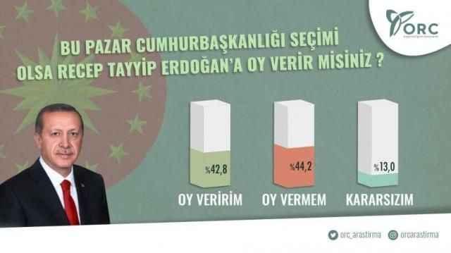 Hesapları alt üst edecek seçim anketi: AKP'de büyük düşüş