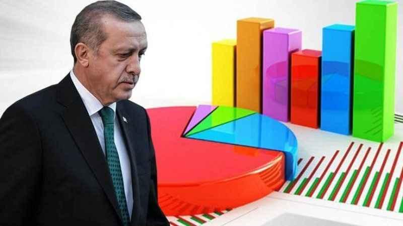 Erdoğan'ı üzen gidiş engellenemiyor: AKP ve MHP hızla eriyor