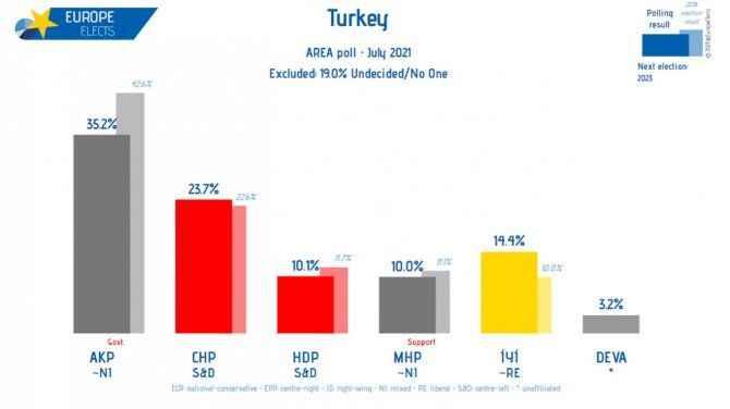 Uluslararası anket şirketi paylaştı: AKP hızla eriyor