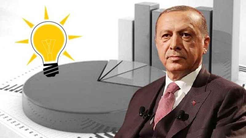Son anket: AK Parti seçmeni bile inanmıyor! Erdoğan'ı kızacak
