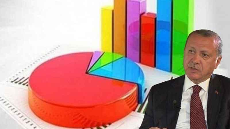 Erdoğan'a anket şoku! AKP, tarihinin en düşük oyunu gördü