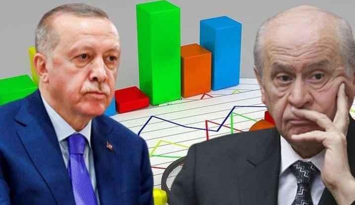 MHP'de AK Parti ittifakı rahatsızlığında dikkat çeken sonuç