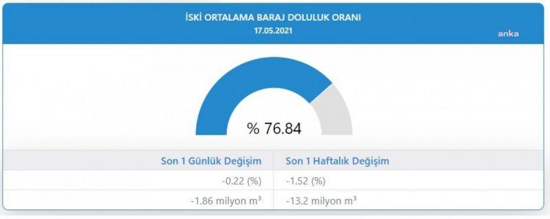 İSTANBUL'DA BARAJLARDA DOLULUK ORANI YÜZDE 76.84