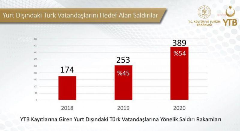 """TURİZM BAKANLIĞI VERİLERİ: """"YURT DIŞINDAKİ TÜRKLERE SALDIRI YÜZDE 54 ARTTI"""""""