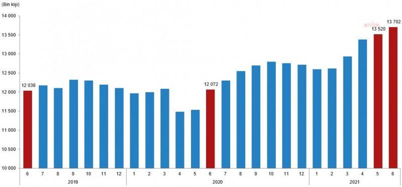 TÜİK: ÜCRETLİ ÇALIŞAN SAYISI YILLIK YÜZDE 13,5 ARTARAK HAZİRANDA 13,7 MİLYONU AŞTI