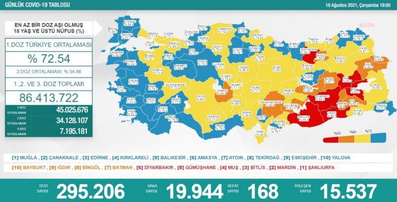 KORONAVİRÜS NEDENİYLE 168 KİŞİ DAHA HAYATINI KAYBETTİ