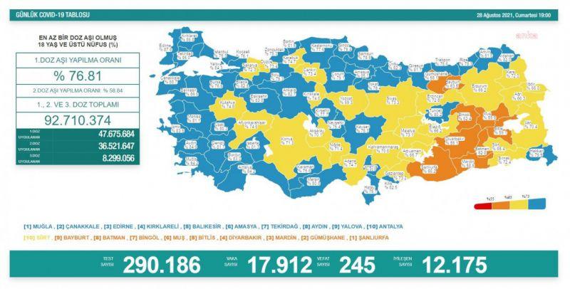 KORONAVİRÜS NEDENİYLE 245 KİŞİ DAHA YAŞAMINI YİTİRDİ