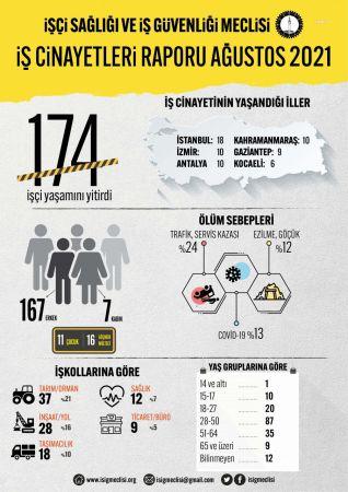 İSİG: BİR AYDA 174 İŞÇİ ÇALIŞIRKEN ÖLDÜ