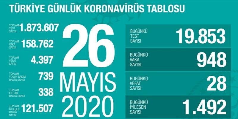Sağlık bakanlığı 26 Mayıs verilerininde vefat sayısı 28