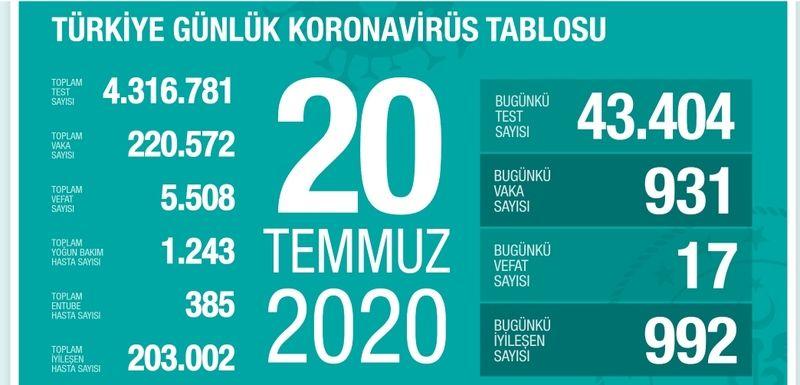 Sağlık bakanlığı 20 Temmuz verilerini açıkladı