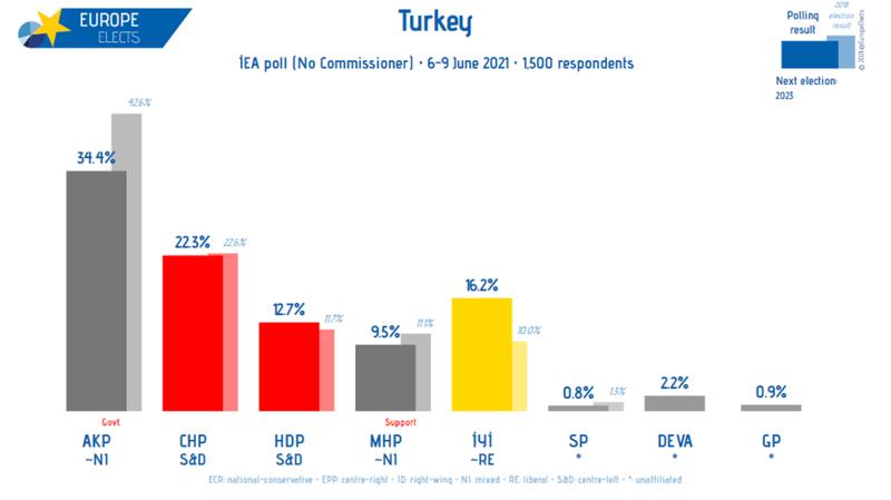 Son anket  açıklandı  AKP ve CHP  arasındaki fark  kapanıyor!