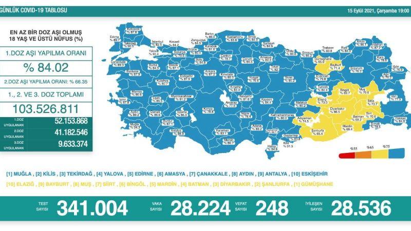 Son dakika! Türkiye'de 28 bin 224 yeni vaka açıklandı!