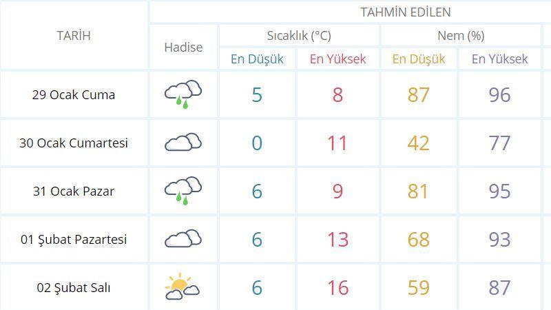 Şanlıurfa'da yağmur var: Peki, hava nasıl olacak?