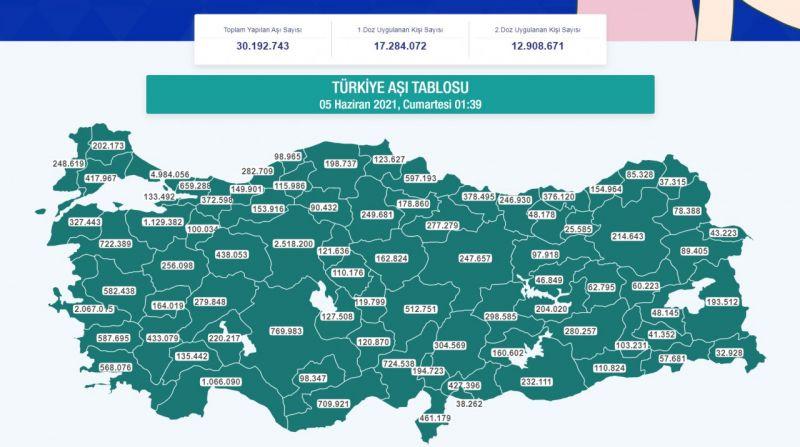 Karaman'da aşı olan kişi sayısı 100 bine yaklaştı