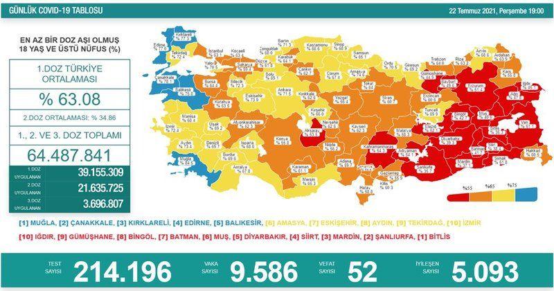 22 Temmuz koronavirüs tablosu açıklandı! Ülkemizdeki son durum!