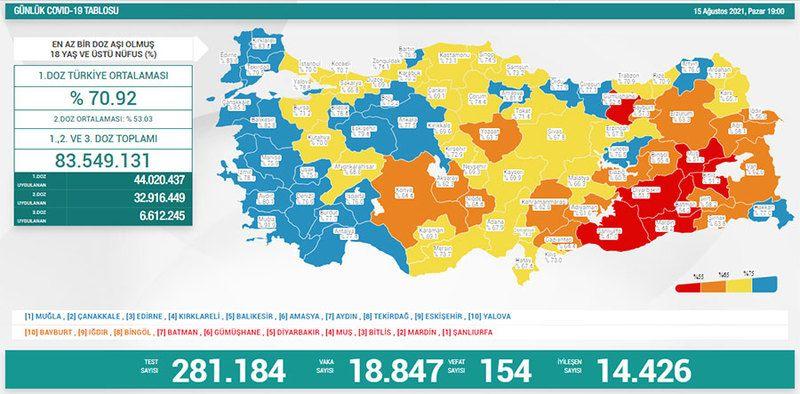 15 Ağustos koronavirüs tablosu! Vaka Sayılarında Son Durum