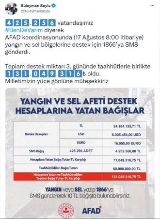 Bakan Soylu: 425 bin 256 vatandaşımız, 131 milyon TL destek sağladı