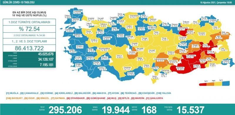 18 Ağustos koronavirüs tablosu! Vaka Sayılarında Son Durum