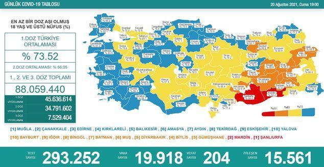 20 Ağustos koronavirüs tablosu! Vaka Sayılarında Son Durum